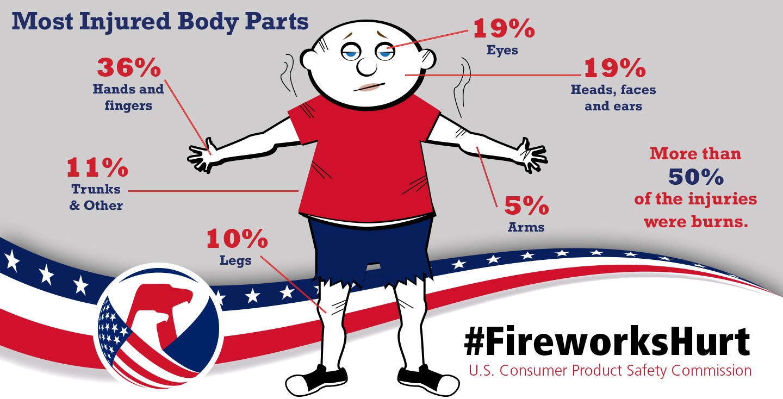 Fireworks injury statistics infographic
