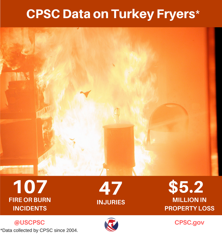 cpsc-turkey-fryer-data